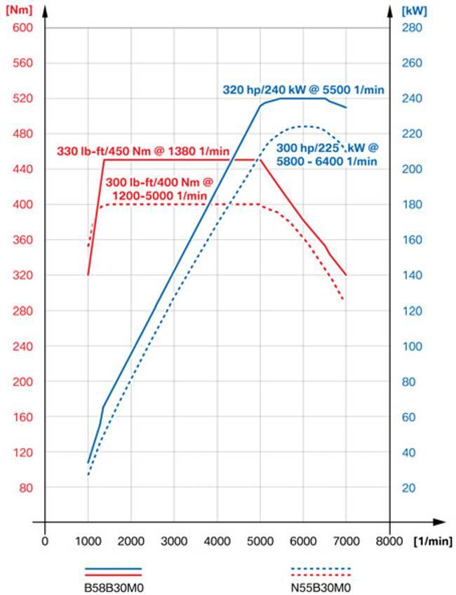 Диаграмма производительности B58 vs N55