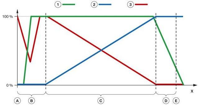 Положения поворотного клапана с повышением температуры ОЖ в B58