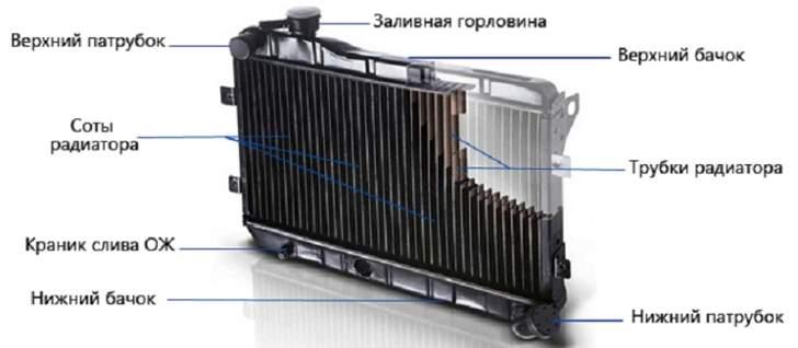 Устройство радиатора охлаждения двигателя